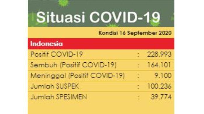 Data COVID-19 per 16 September 2020