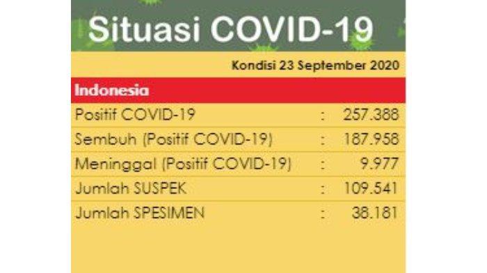 Data COVID-19 di Indonesia per 23 September 2020
