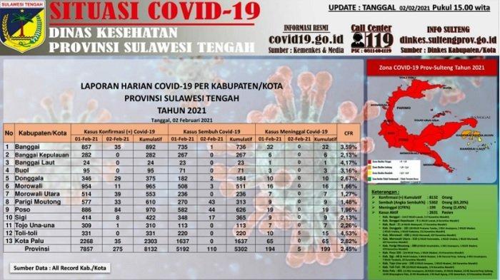 Update Covid-19 Sulteng, 2 Februari 2021: Dinkes Catat 275 Kasus Baru dalam 24 Jam Terakhir