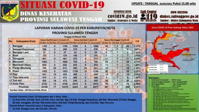 Update Corona Sulteng, 4 Maret 2021: 77 Kasus Baru dalam 24 Jam Terakhir, Ini Daftar Sebarannya