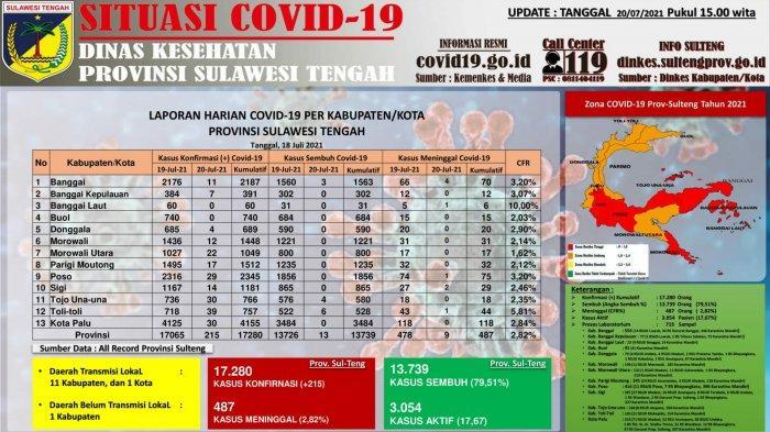 Data kasus Covid-1 di SUlteng per Selasa 20 Juli 2021