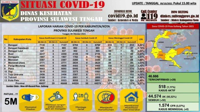 Data kasus Covid-19 di Sulawesi Tengah per Sabtu 9 Oktober 2021