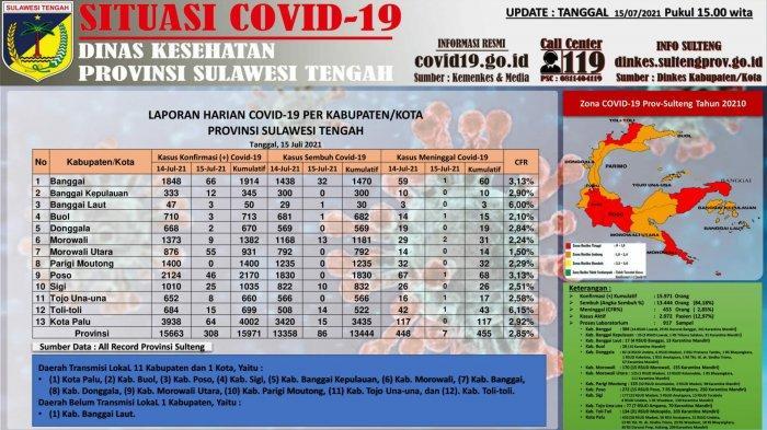 Data kasus Covid-19 di Sulteng per Kamis 15 Juli 2021
