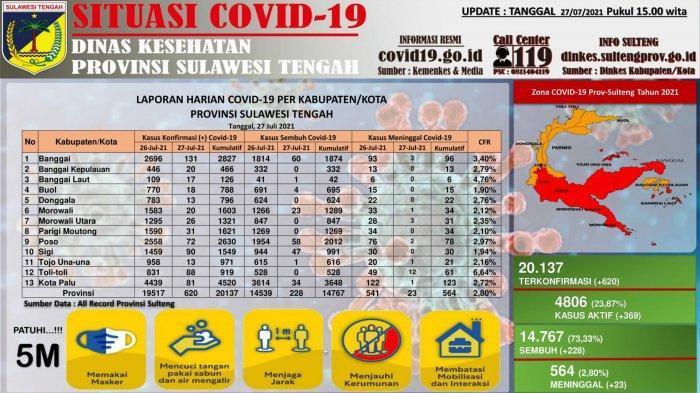 data kasus Covid-19 di Sulteng per Selasa 27 Juli 2021