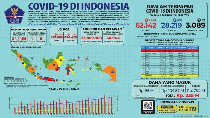 Data Sebaran Kasus Virus Corona di Indonesia 4 Juli: 25 Provinsi Catat Penambahan Pasien Sembuh