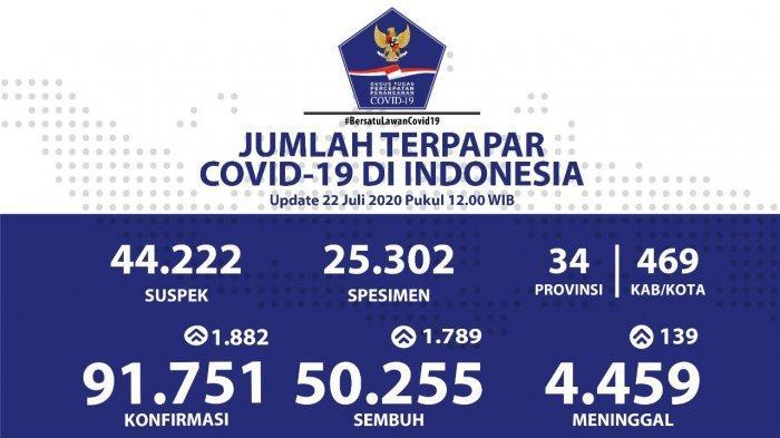 Data Sebaran Virus Corona di Indonesia Rabu, 22 Juli 2020: Penambahan Pasien Sembuh di 26 Provinsi