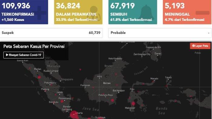 Update Virus Corona di Indonesia per Sabtu, 1 Agustus 2020: Kasus Positif Bertambah 1.560 Orang