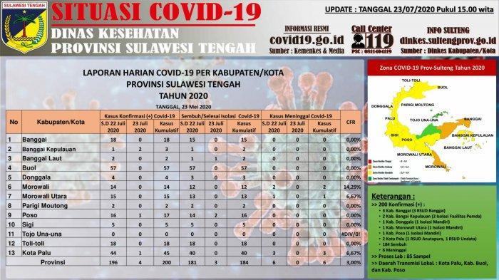 Sulawesi Tengah Catat 4 Kasus Baru Virus Corona, Total Ada 200 Kasus per Kamis, 23 Juli 2020