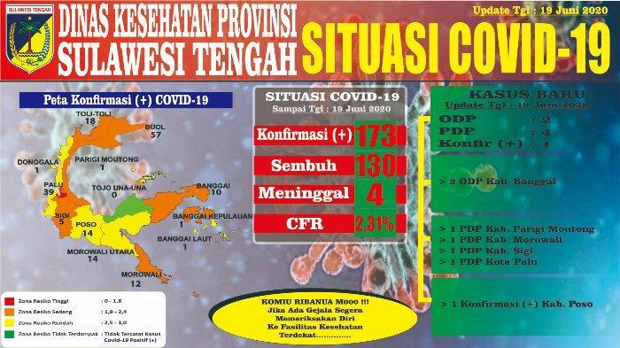 Update Virus Corona di Sulteng Jumat, 19 Juni 2020: Poso Catat Penambahan Kasus Positif