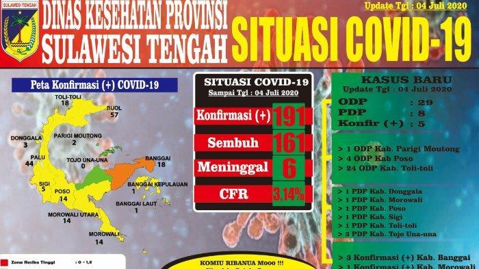 Update Virus Corona di Sulteng per Sabtu, 4 Juli 2020: Catat 5 Kasus Baru, Total 191 Kasus Positif