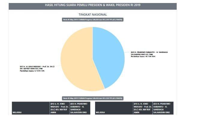 UPDATE Real Count Pilpres KPU, Minggu (5/5/2019) Pukul 17.00 WIB, Jokowi 56,24% dan Prabowo 43,76%