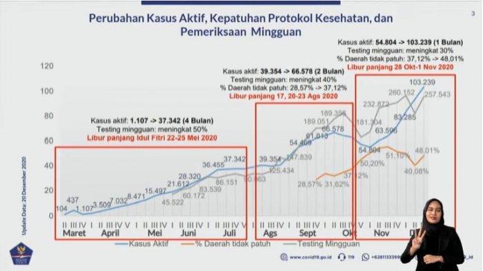Data perkembangan kasus virus corona di Indonesia dari Maret hingga Desember 2020