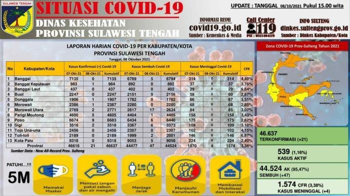 Data terbaru kasus Covid-19 di Sulawesi Tengah per Jumat 8 Oktober 2021