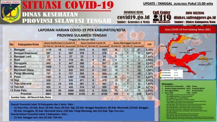 Data terbaru kasus Covid-19 diSUlteng per Jumat 26 Februari 2021