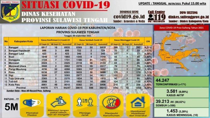 Data terbaru kasus Covid-19 di SUlteng per Rabu 8 September 2021