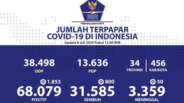 Update Sebaran Virus Corona di Indonesia Rabu, 8 Juli 2020: 31.585 Pasien Telah Dinyatakan Sembuh