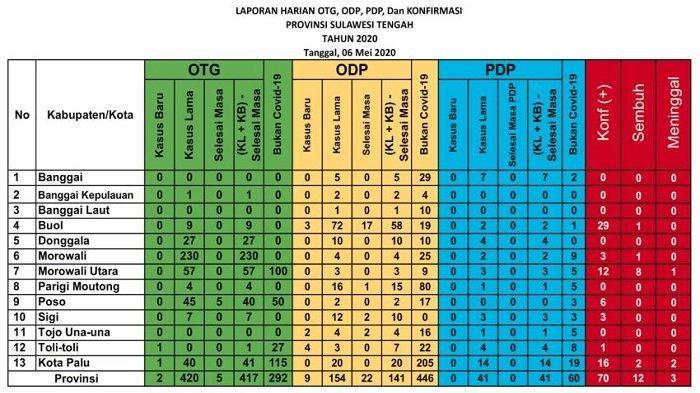 Update Corona Sulteng Rabu 6 Mei: Nihil Kasus Tambahan, 1 Pasien Covid-19 di Buol Dinyatakan Sembuh