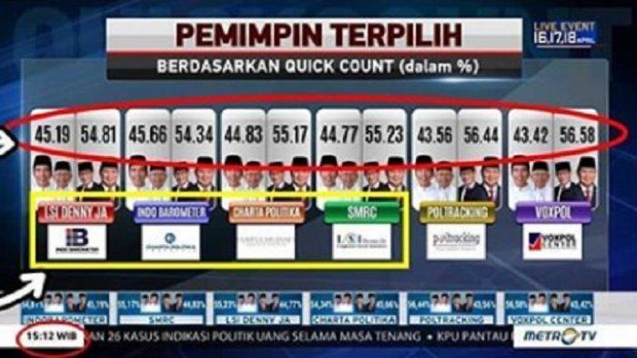 Klarifikasi Metro TV Terkait Viral Grafis Hasil Quick Count Sementara yang Menangkan Prabowo-Sandi