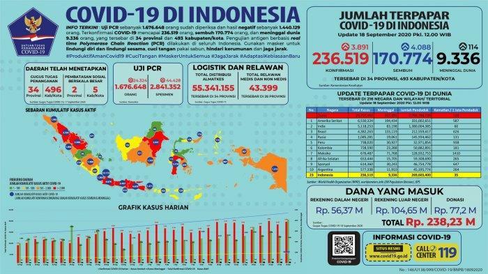 Infografik data COVID-19 di Indonesia per Jumat (18/9/2020)
