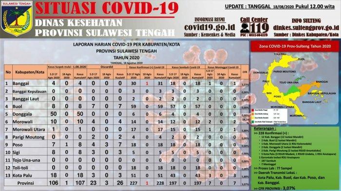 Update COVID-19 di Sulteng 18 Agustus 2020: Ada Kasus Baru, Total 12 Pasien Dirawat di Banggai