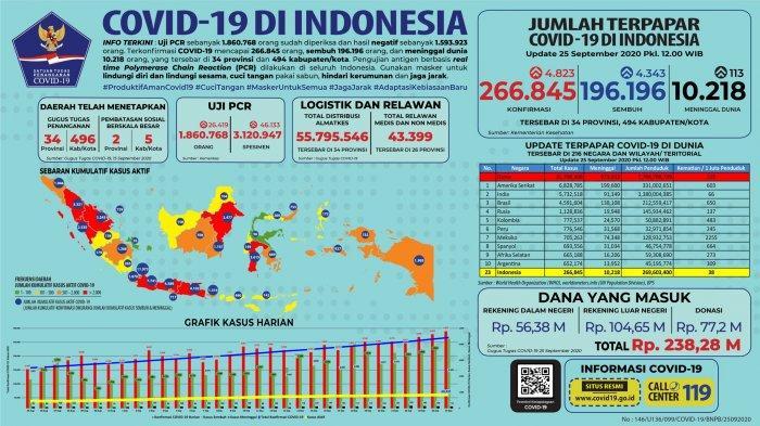 Sebaran COVID-19 di Indonesia per 25 September 2020: Sulteng Kembali Laporkan Temuan Kasus Baru
