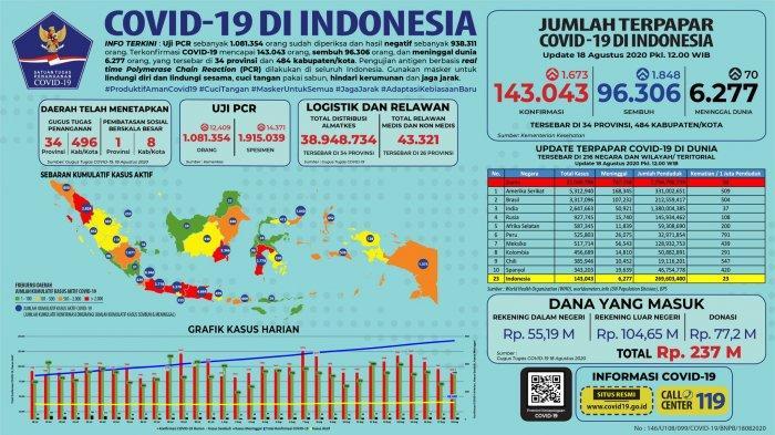 Sebaran COVID-19 per 18 Agustus 2020: 4 Provinsi Termasuk Sumatra Utara Catat Kasus Baru Tertinggi
