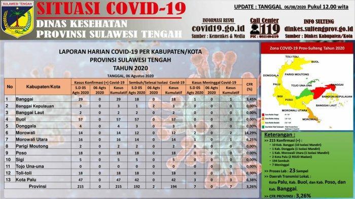 Data COVID-19 di Sulteng 6 Agustus 2020: Seluruh Pasien di Banggai Kepulauan Telah Dinyatakan Sembuh