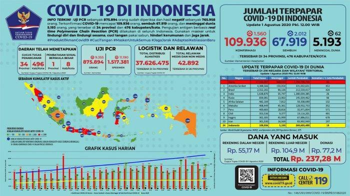 Sebaran Covid-19 di Indonesia per 1 Agustus 2020: Penambahan Pasien Sembuh Lampaui Jumlah Kasus Baru
