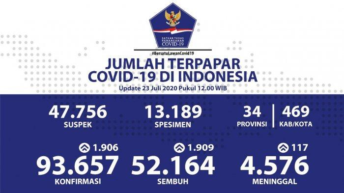Data Sebaran Virus Corona di Indonesia 23 Juli 2020: 1.909 Pasien di 29 Provinsi Dinyatakan Sembuh