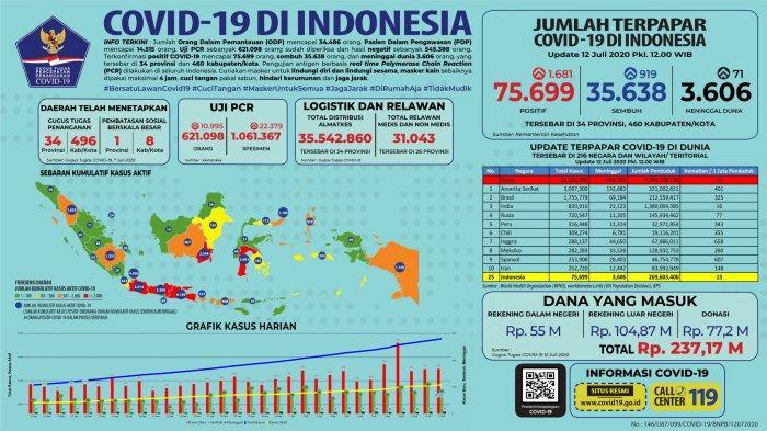 Sebaran Kasus Virus Corona di Indonesia per 12 Juli 2020: Tambahan 919 Pasien Sembuh di 28 Provinsi