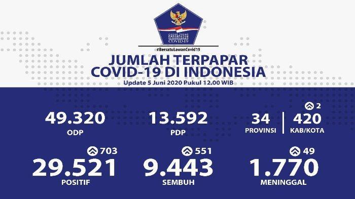 Sebaran Virus Corona di Indonesia 5 Juni 2020: Kasus di 7 Provinsi Lampaui Angka Seribu