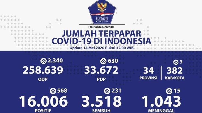 Sebaran Virus Corona di Indonesia per Kamis, 14 Mei 2020: 8 Provinsi Catat Nol Kasus Baru