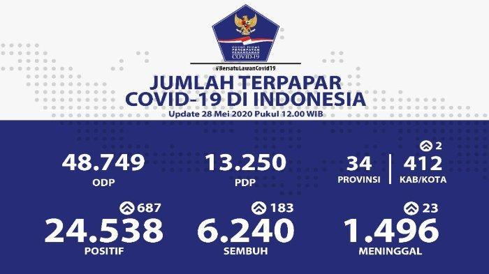 Sebaran Virus Corona di Indonesia 28 Mei 2020: 3 Provinsi Catat Lebih dari 100 Kasus Baru
