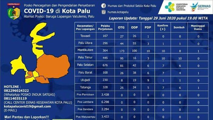 Data Terkini Kasus Virus Corona di Kota Palu: Total 43 Positif, 50 ODP, dan 3 PDP
