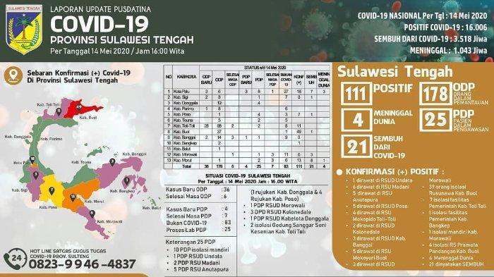 Update Virus Corona di Sulteng per Kamis, 14 Mei 2020: Total Ada 111 Kasus Positif dengan 4 Kematian