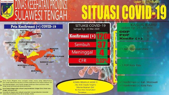 Kota Palu dan Morowali Catat Penambahan Kasus, Total 120 Konfirmasi Positif COVID-19 di Sulteng
