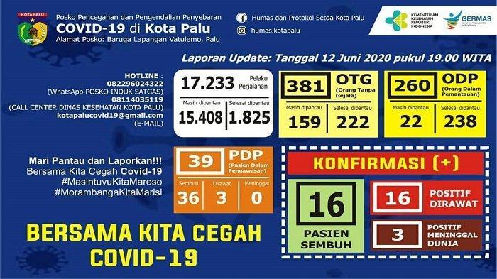 Update Covid-19 Kota Palu, 12 Juni 2020: Tambah 4 Kasus ODP, Total 22 ODP Masih dalam Pemantauan