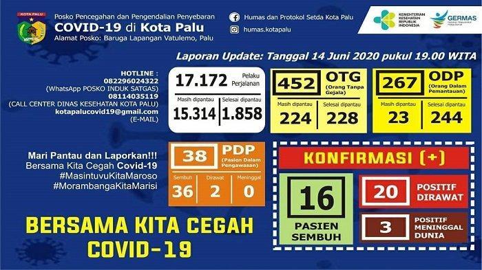 Update Covid-19 Kota Palu, Minggu 14 Juni 2020: Sebanyak 2 PDP dan 20 Pasien Positif Masih Dirawat