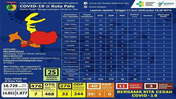 Update Covid-19 Kota Palu Rabu 17 Juni 2020: Total 25 Kasus Sembuh, Sebanyak 11 Pasien Masih Dirawat