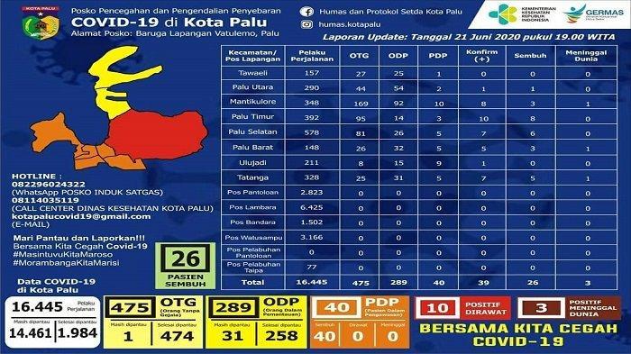 Update Corona di Kota Palu Minggu, 21 Juni 2020: Nihil Kasus Baru, 10 Pasien Covid-19 Masih Dirawat