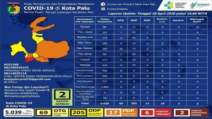 Update Covid-19 di Kota Palu Senin 20 April 2020: Pasien Positif Corona Tertinggi Berada di Tatanga
