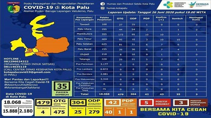 Update Covid-19 Kota Palu, Jumat 26 Juni 2020: Kasus Baru Ditemukan di Palu Barat dan Mantikulore