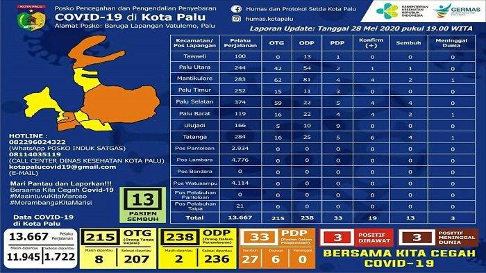 Update Covid-19 Kota Palu Kamis 28 Mei 2020: 3 PDP dan 3 Pasien Corona Masih Dirawat, 2 Orang Sembuh