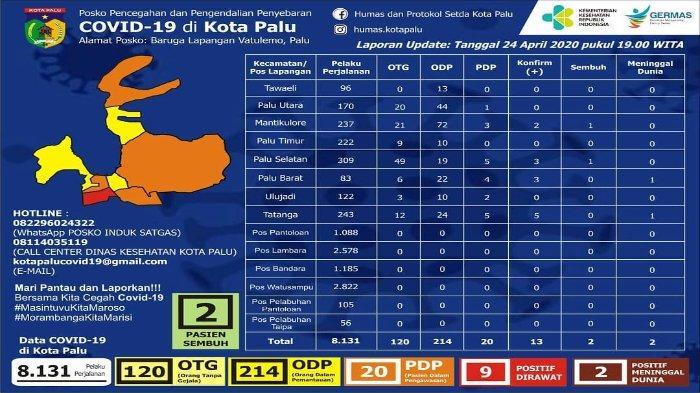Update Covid-19 di Kota Palu Jumat 24 April 2020 Total 13 Pasien Corona, 1 Kasus Baru di Mantikolure