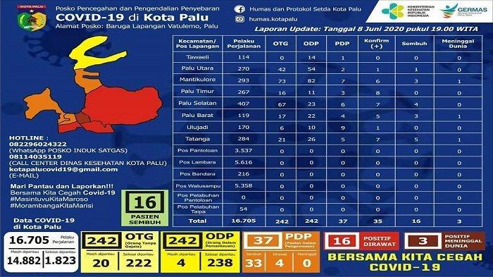 Update Covid-19 Kota Palu Senin, 8 Juni 2020: 16 Pasien Tersebar di 6 Wilayah, Palu Timur Tertinggi