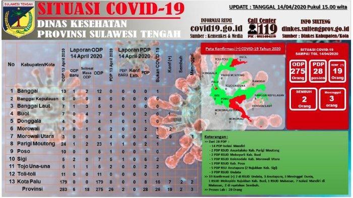 Update Corona Sulteng Selasa (14/4/2020): Total 26 Orang Berstatus PDP, Sebanyak 19 Pasien Covid-19