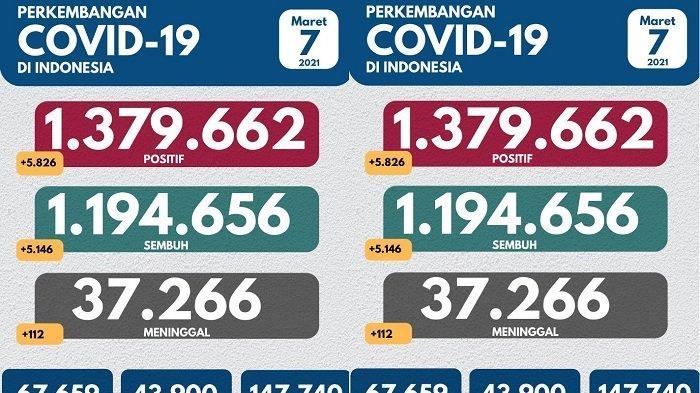 Sebaran 5.826 Kasus Baru Covid-19 7 Maret 2021: Jakarta Tertinggi, Sulteng Urutan 15 dengan 38 Kasus