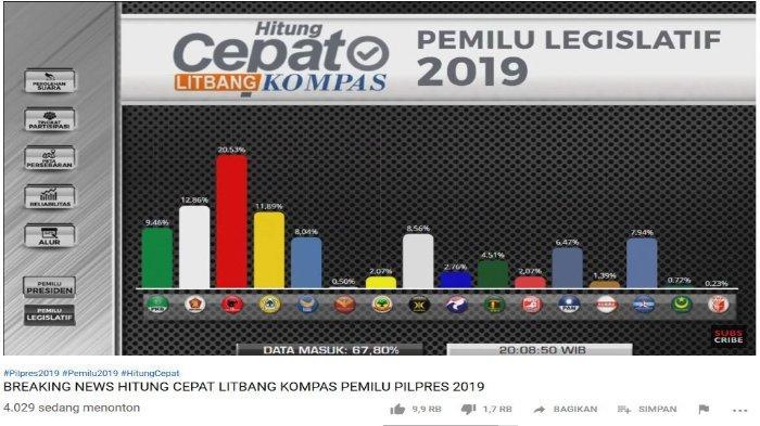 Hasil Quick Count Pemilu Legislatif 2019 Sementara Versi Litbang Kompas, PDI-P Masih Unggul 20,53%