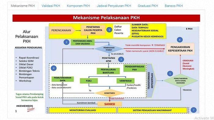 Alur program PKH