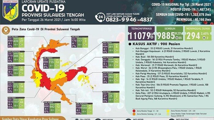 Update COVID-19 Sulteng: Sigi, Touna, Bangkep dan Balut Beralih ke Zona Kuning